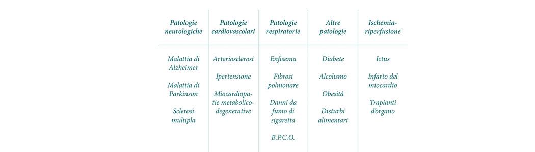 Patologie croniche degenerative